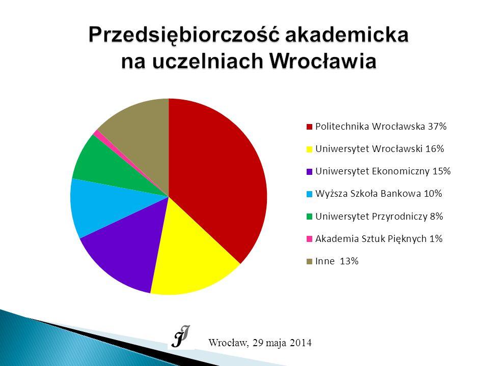 Przedsiębiorczość akademicka na uczelniach Wrocławia Wrocław, 29 maja 2014