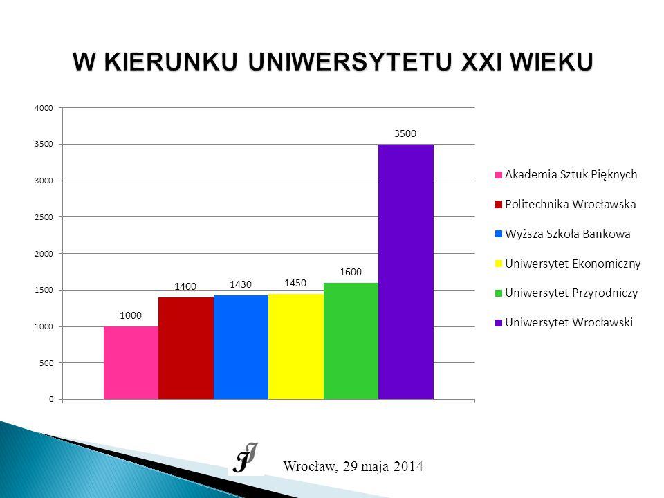 W KIERUNKU UNIWERSYTETU XXI WIEKU Wrocław, 29 maja 2014