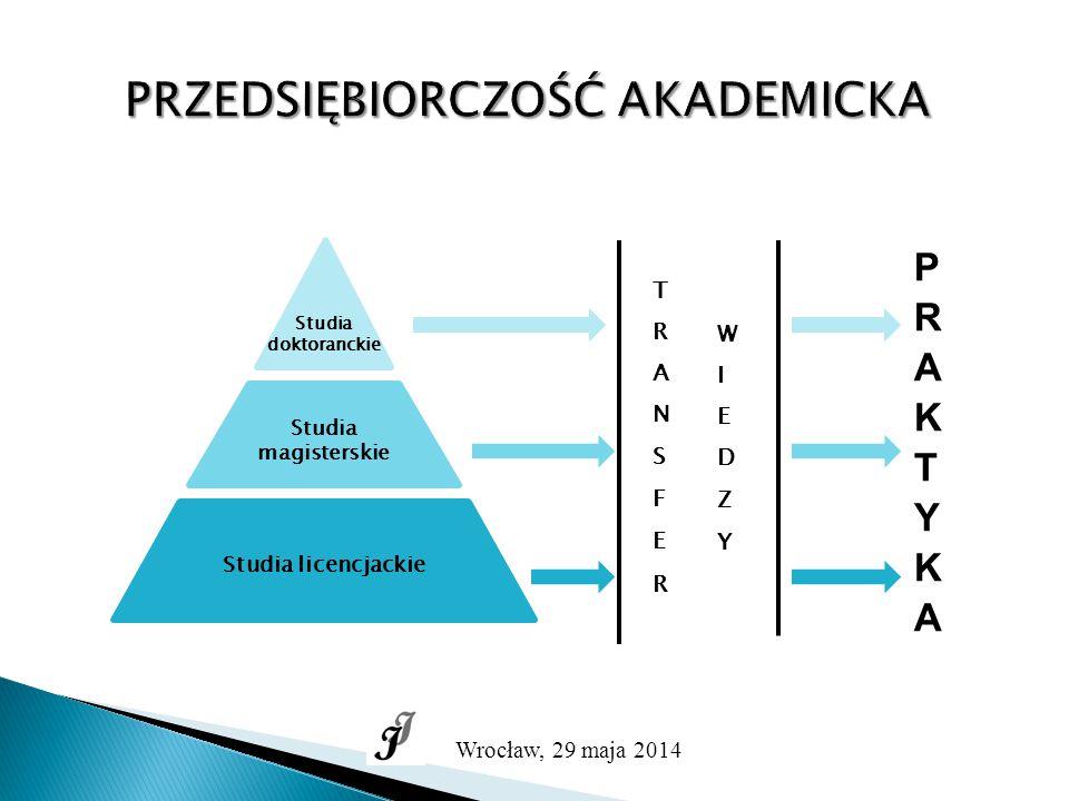 PRZEDSIĘBIORCZOŚĆ AKADEMICKA Wrocław, 29 maja 2014 Studia magisterskie Studia licencjackie Studia doktoranckie