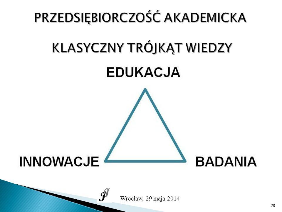 28 PRZEDSIĘBIORCZOŚĆ AKADEMICKA KLASYCZNY TRÓJKĄT WIEDZY Wrocław, 29 maja 2014
