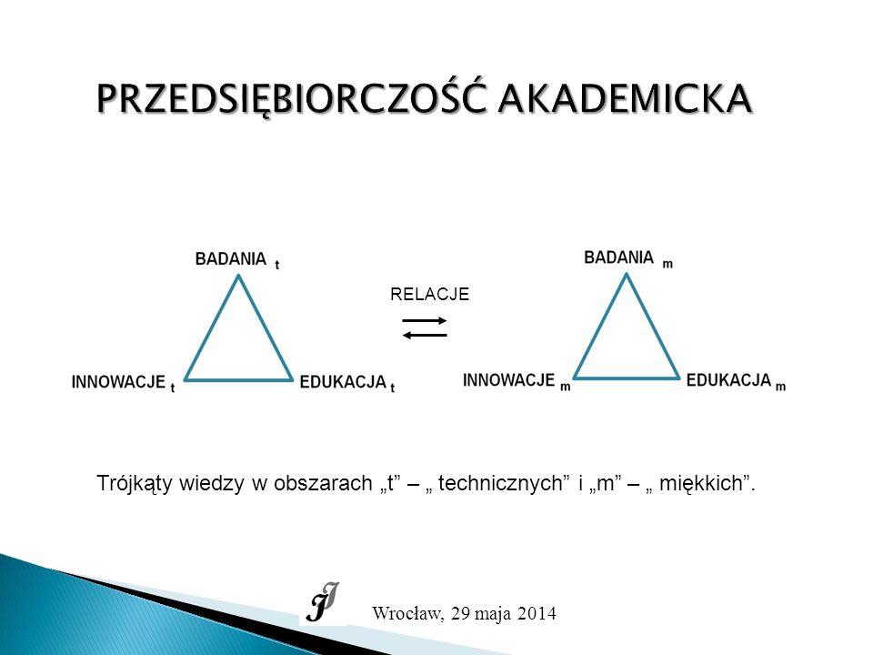 """PRZEDSIĘBIORCZOŚĆ AKADEMICKA Wrocław, 29 maja 2014 RELACJE Trójkąty wiedzy w obszarach """"t – """" technicznych i """"m – """" miękkich ."""