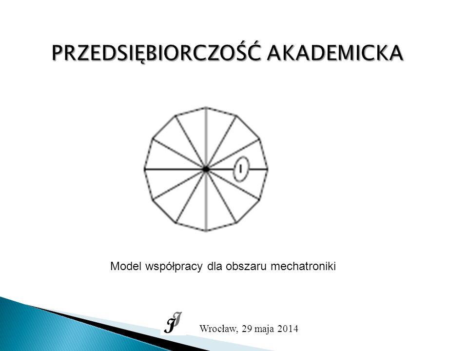 PRZEDSIĘBIORCZOŚĆ AKADEMICKA Wrocław, 29 maja 2014 Model współpracy dla obszaru mechatroniki