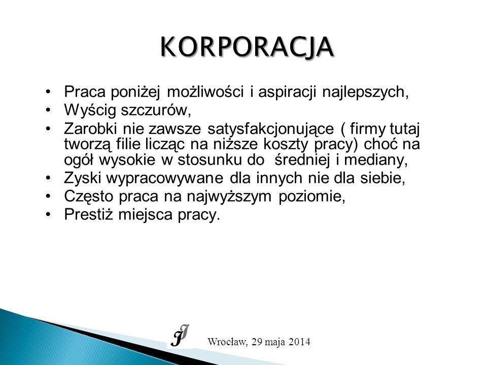 Zatrudnienie w niektórych korporacjach Wielkość zatrudnienia Wiek 25 30 35 40 45 50 Wrocław, 29 maja 2014