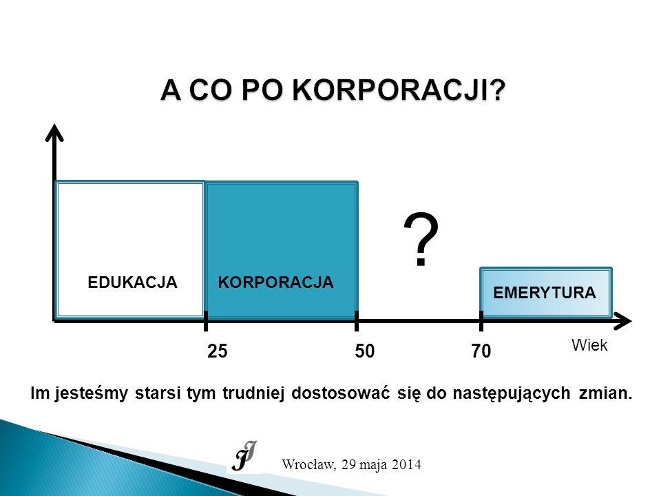 Przedsiębiorczość akademicka - przykładowe modele rozwojowe Wiek 22 25 30 35 40 45 50 55 60 65 70 Wrocław, 29 maja 2014 TRAFIONY PRODUKT MOŻLIWOŚĆ DALSZEJ PRACY LUB PRZEKAZANIA (SPRZEDANIA FIRMY)