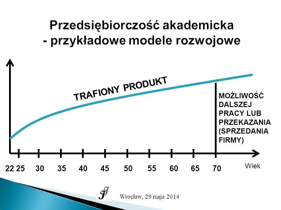 PRZEDSIĘBIORCZOŚĆ AKADEMICKA - przykładowe modele rozwojowe Wiek 22 25 30 35 40 45 50 55 60 65 70 Wrocław, 29 maja 2014 I PRZEDSIĘWZIĘCIE II PRZEDSIĘWZIĘCIE III PRZEDSIĘWZIĘCIE