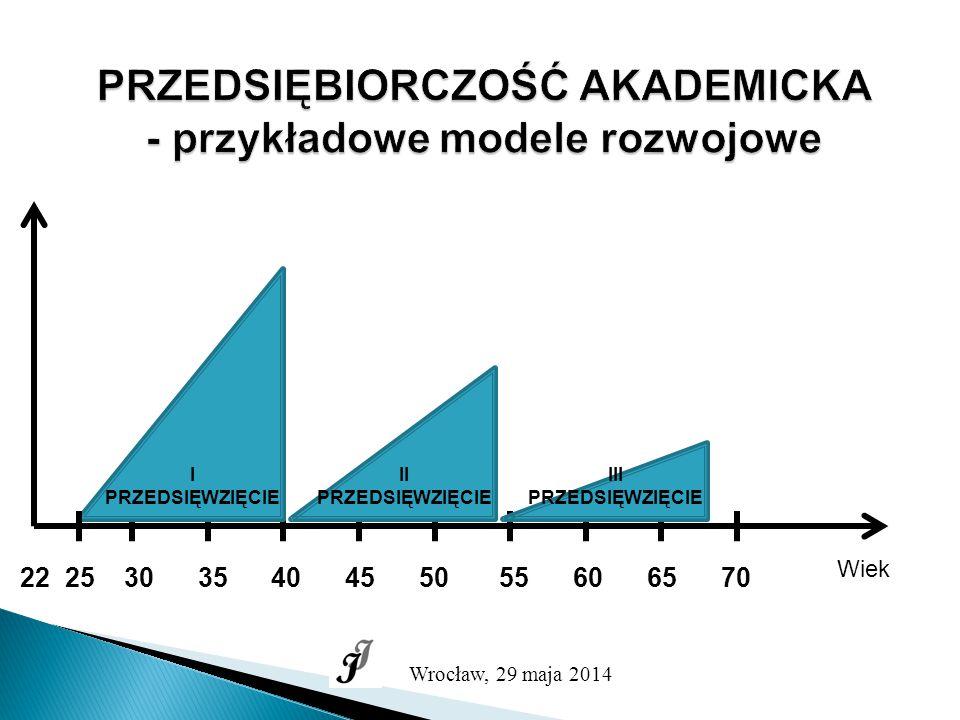 PRZEDSIĘBIORCZOŚĆ AKADEMICKA Obniża się wiek rozpoczynania działalności, szczególnie dla nowych technologii: Sillicon Valley (Stanford University) Social Network – Facebook Przedsiębiorcy ze szkół średnich Zjawisko narasta na całym świecie niezależnie od systemów gospodarczych i politycznych USA, Europa Zachodnia, Europa Środkowo-Wschodnia, Indie 300 centrów wzrostu na świecie Wrocław najlepsze miejsce wzrostu w Polsce Wrocław, 29 maja 2014