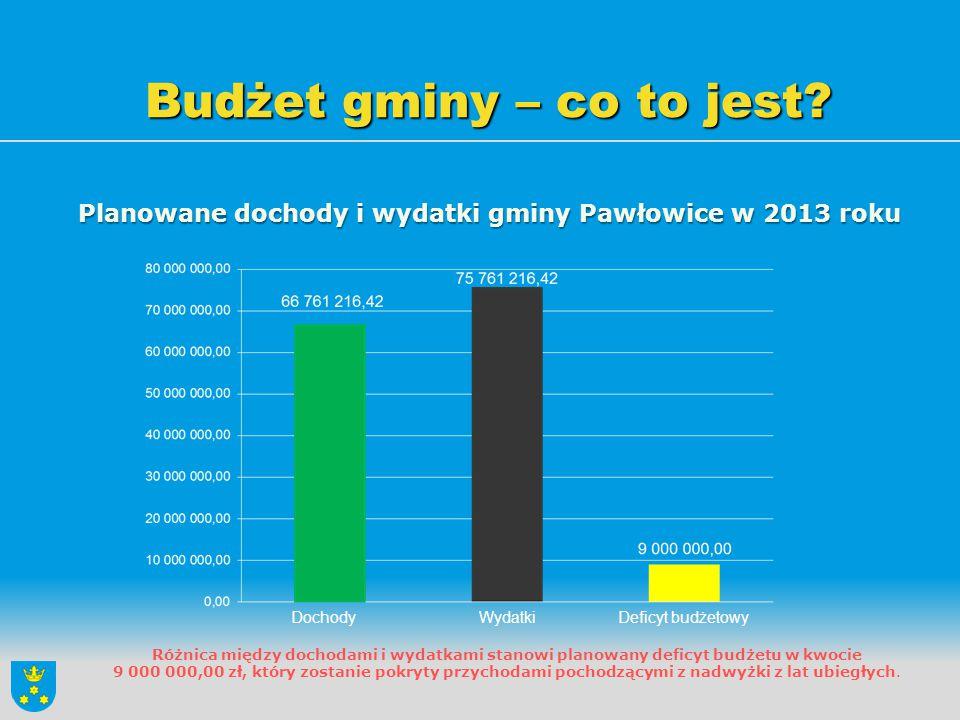 Budżet gminy – co to jest? Planowane dochody i wydatki gminy Pawłowice w 2013 roku Różnica między dochodami i wydatkami stanowi planowany deficyt budż