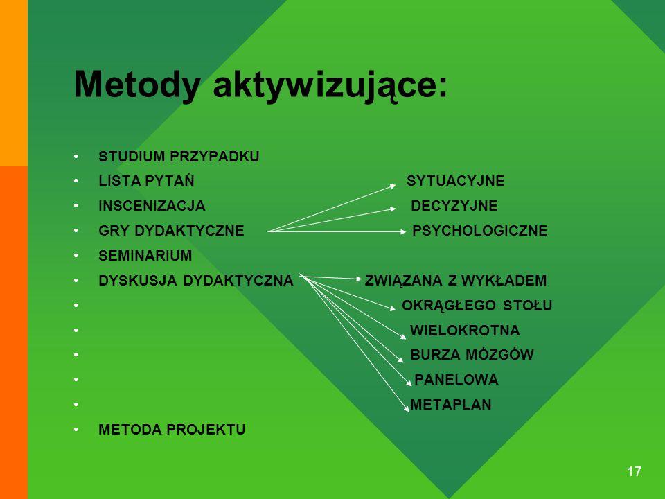 17 Metody aktywizujące: STUDIUM PRZYPADKU LISTA PYTAŃ SYTUACYJNE INSCENIZACJA DECYZYJNE GRY DYDAKTYCZNE PSYCHOLOGICZNE SEMINARIUM DYSKUSJA DYDAKTYCZNA ZWIĄZANA Z WYKŁADEM OKRĄGŁEGO STOŁU WIELOKROTNA BURZA MÓZGÓW PANELOWA METAPLAN METODA PROJEKTU