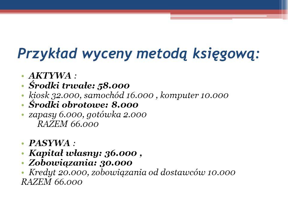 Przykład wyceny metodą księgową: AKTYWA : Środki trwałe: 58.000 kiosk 32.000, samochód 16.000, komputer 10.000 Środki obrotowe: 8.000 zapasy 6.000, go
