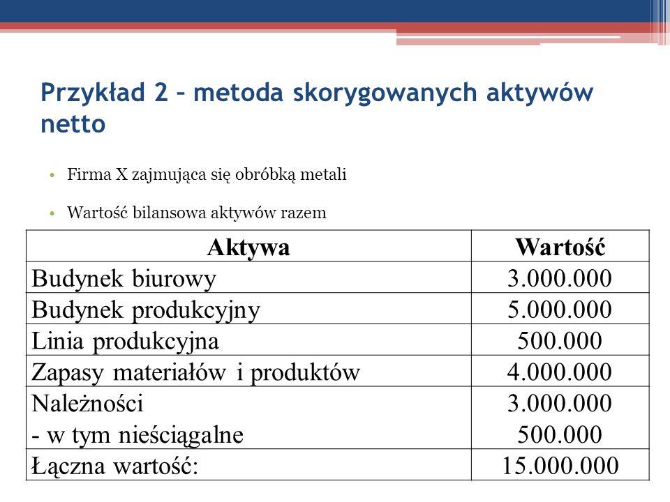 Przykład 2 – metoda skorygowanych aktywów netto Firma X zajmująca się obróbką metali Wartość bilansowa aktywów razem AktywaWartość Budynek biurowy3.00