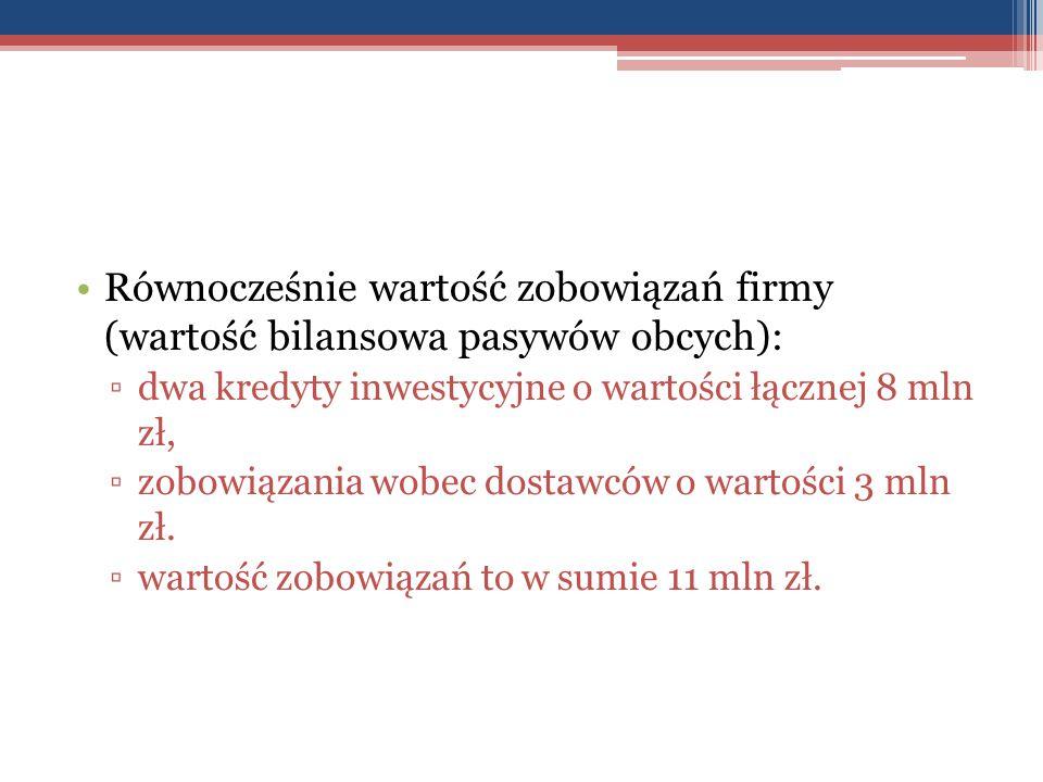 Równocześnie wartość zobowiązań firmy (wartość bilansowa pasywów obcych): ▫dwa kredyty inwestycyjne o wartości łącznej 8 mln zł, ▫zobowiązania wobec d