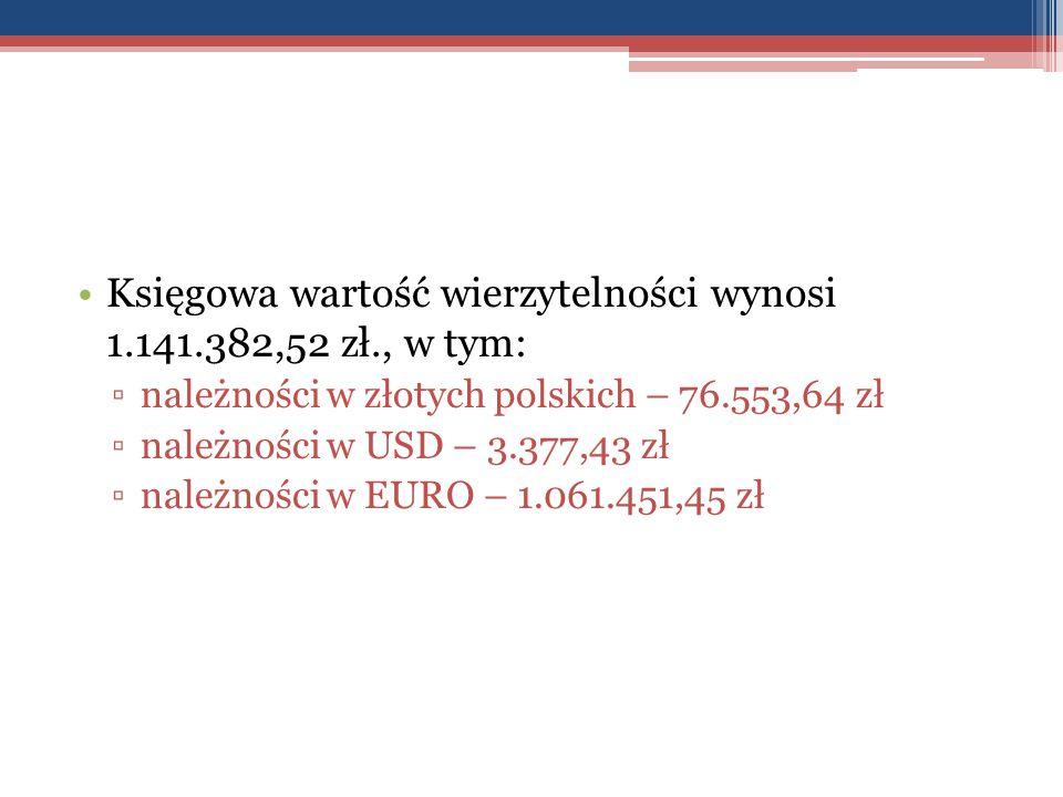 Księgowa wartość wierzytelności wynosi 1.141.382,52 zł., w tym: ▫należności w złotych polskich – 76.553,64 zł ▫należności w USD – 3.377,43 zł ▫należno