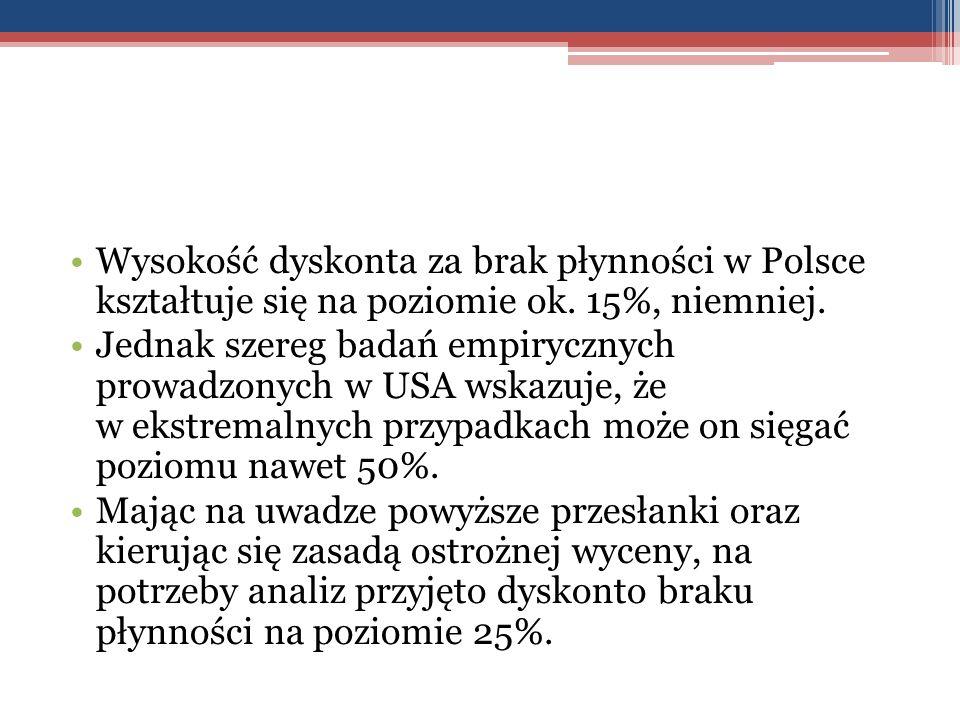 Wysokość dyskonta za brak płynności w Polsce kształtuje się na poziomie ok. 15%, niemniej. Jednak szereg badań empirycznych prowadzonych w USA wskazuj