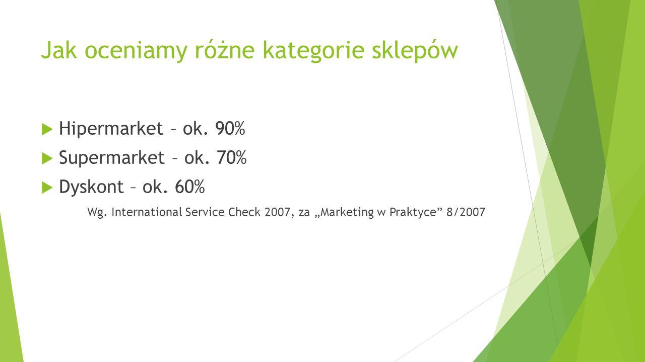"""Jak oceniamy różne kategorie sklepów  Hipermarket – ok. 90%  Supermarket – ok. 70%  Dyskont – ok. 60% Wg. International Service Check 2007, za """"Mar"""