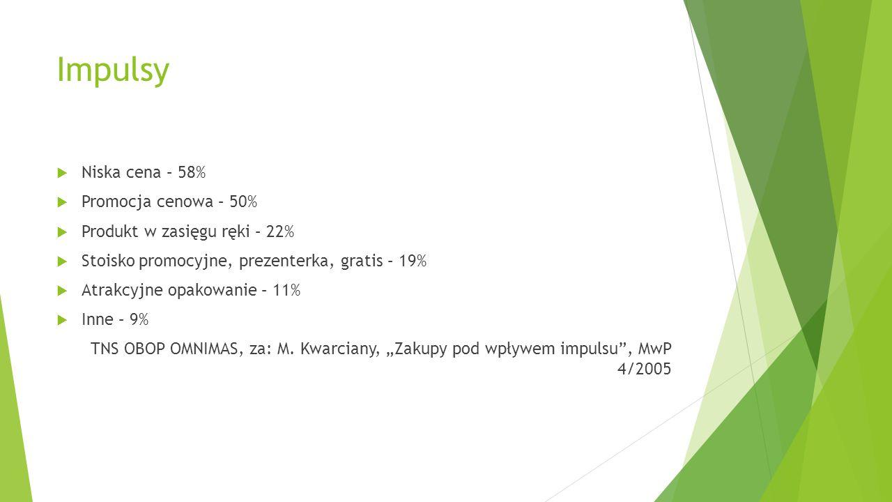 Impulsy  Niska cena – 58%  Promocja cenowa – 50%  Produkt w zasięgu ręki – 22%  Stoisko promocyjne, prezenterka, gratis – 19%  Atrakcyjne opakowa