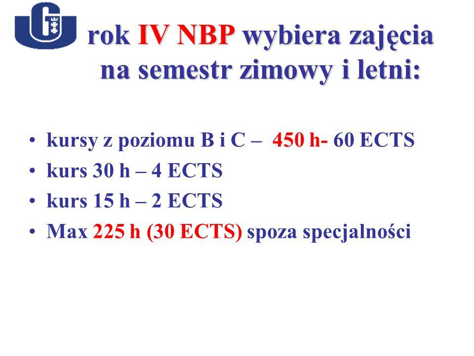 rok IV NBP wybiera zajęcia na semestr zimowy i letni: kursy z poziomu B i C – 450 h- 60 ECTS kurs 30 h – 4 ECTS kurs 15 h – 2 ECTS Max 225 h (30 ECTS) spoza specjalności