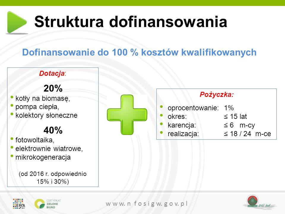 w w w. n f o s i g w. g o v. p l Dofinansowanie do 100 % kosztów kwalifikowanych Struktura dofinansowania Pożyczka: oprocentowanie:1% okres: ≤ 15 lat