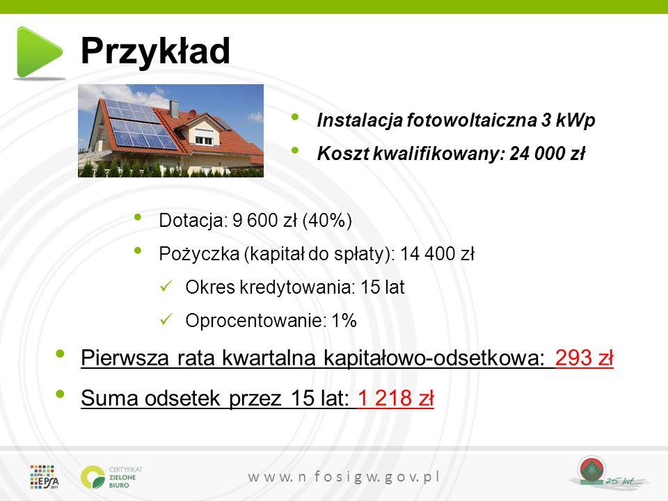 w w w. n f o s i g w. g o v. p l Instalacja fotowoltaiczna 3 kWp Koszt kwalifikowany: 24 000 zł Dotacja: 9 600 zł (40%) Pożyczka (kapitał do spłaty):