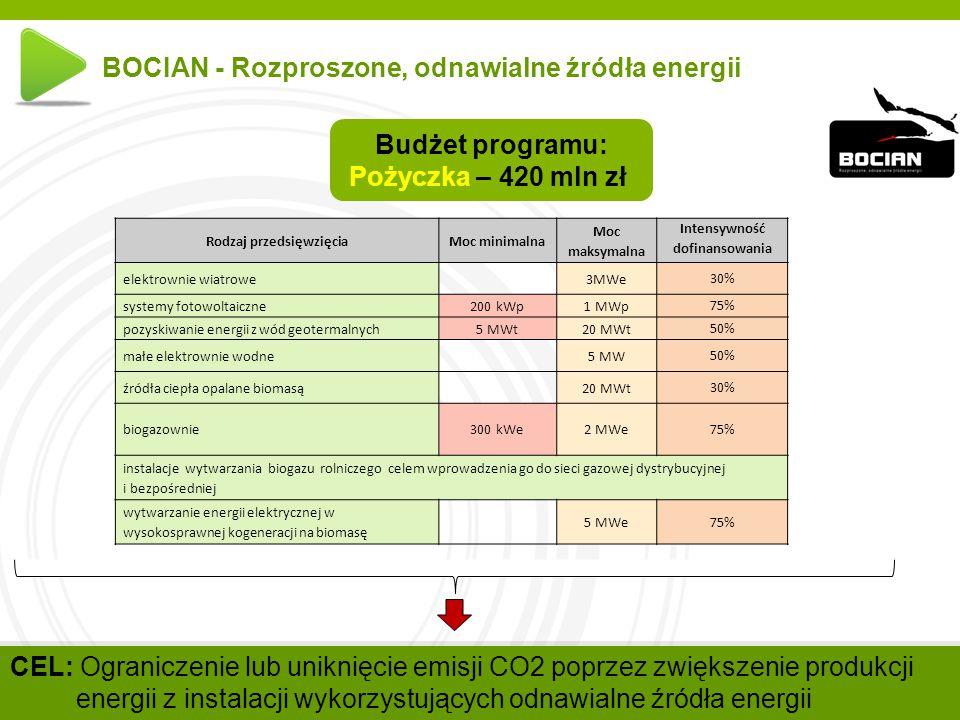 w w w. n f o s i g w. g o v. p l BOCIAN - Rozproszone, odnawialne źródła energii Budżet programu: Pożyczka – 420 mln zł CEL: Ograniczenie lub uniknięc