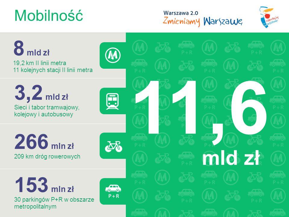 Mobilność 8 mld zł 19,2 km II linii metra 11 kolejnych stacji II linii metra 3,2 mld zł Sieci i tabor tramwajowy, kolejowy i autobusowy 266 mln zł 209