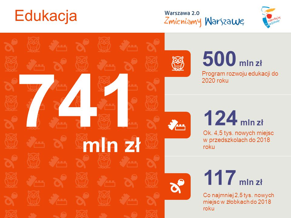 Edukacja 500 mln zł Program rozwoju edukacji do 2020 roku 124 mln zł Ok.