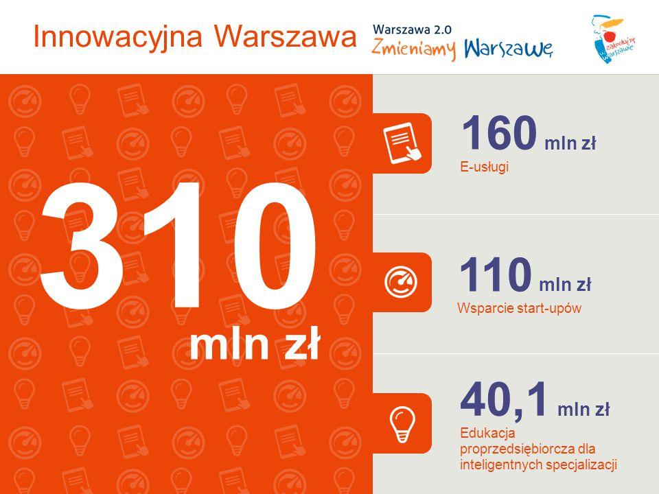 Innowacyjna Warszawa 110 mln zł Wsparcie start-upów 160 mln zł E-usługi 40,1 mln zł Edukacja proprzedsiębiorcza dla inteligentnych specjalizacji 310 m