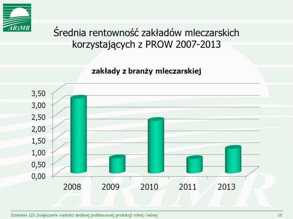 Średnia rentowność zakładów mleczarskich korzystających z PROW 2007-2013 Działanie 123 Zwiększanie wartości dodanej podstawowej produkcji rolnej i leś