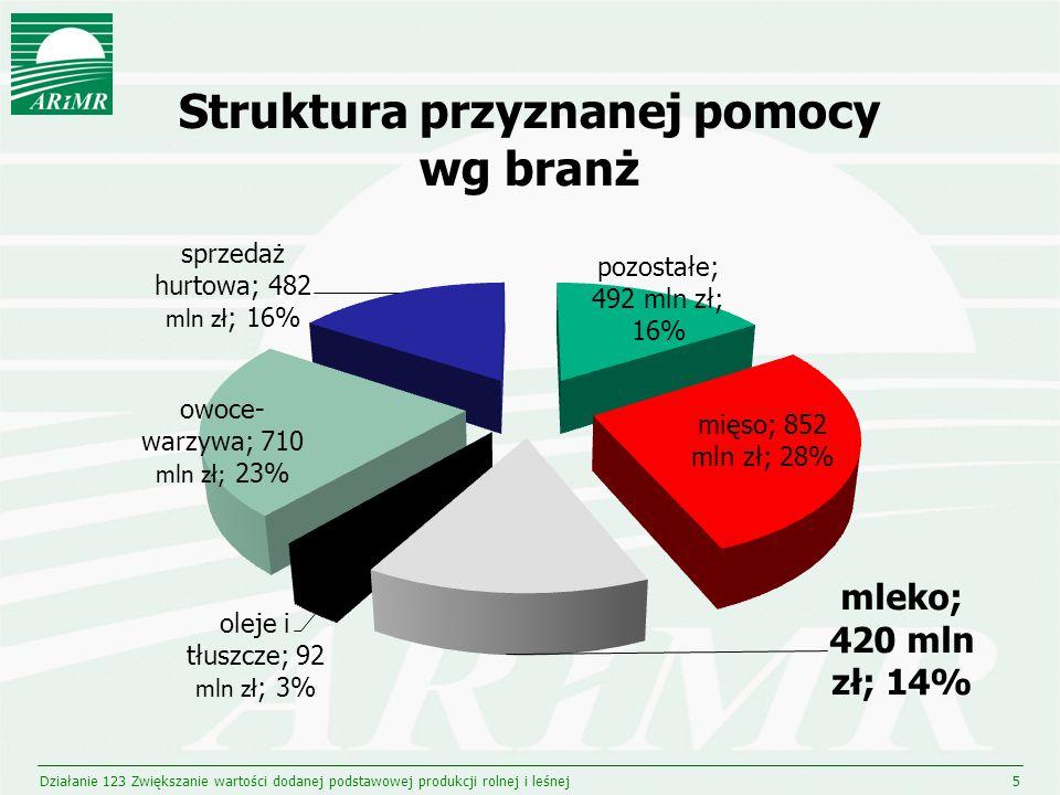Łączna wartość przyznanej pomocy (420 mln zł) dla zakładów mleczarskich w poszczególnych województwach Działanie 123 Zwiększanie wartości dodanej podstawowej produkcji rolnej i leśnej6