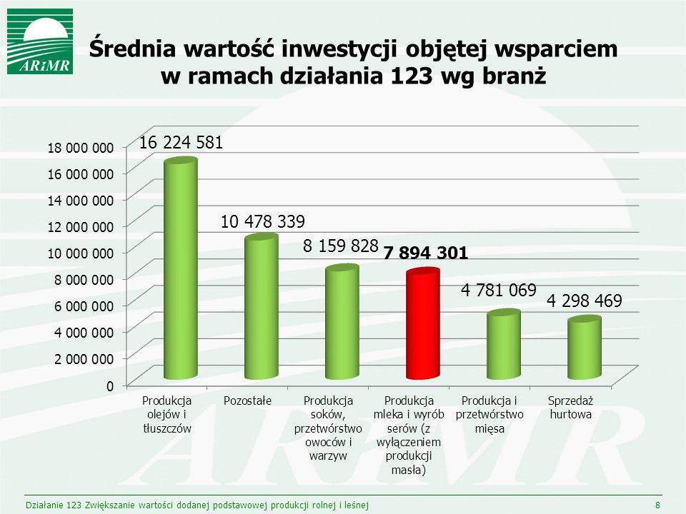 8 Średnia wartość inwestycji objętej wsparciem w ramach działania 123 wg branż
