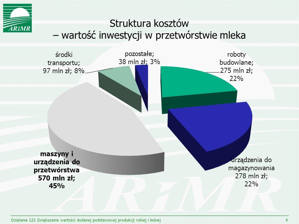 Struktura kosztów – wartość inwestycji w przetwórstwie mleka Działanie 123 Zwiększanie wartości dodanej podstawowej produkcji rolnej i leśnej9