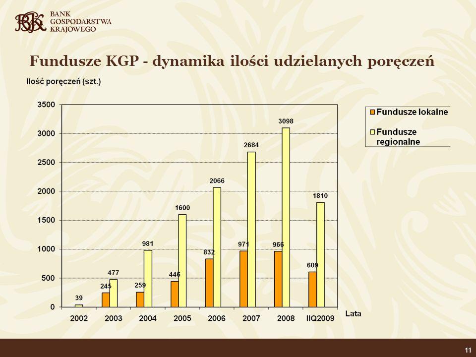 11 Fundusze KGP - dynamika ilości udzielanych poręczeń