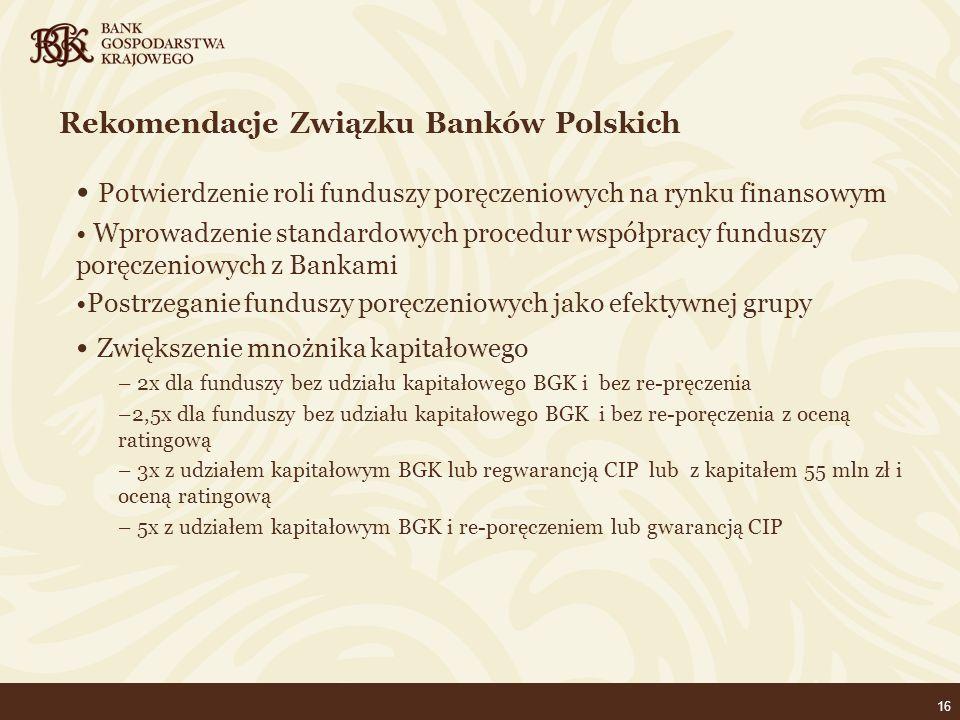 16 Rekomendacje Związku Banków Polskich Potwierdzenie roli funduszy poręczeniowych na rynku finansowym Wprowadzenie standardowych procedur współpracy funduszy poręczeniowych z Bankami Postrzeganie funduszy poręczeniowych jako efektywnej grupy Zwiększenie mnożnika kapitałowego – 2x dla funduszy bez udziału kapitałowego BGK i bez re-pręczenia –2,5x dla funduszy bez udziału kapitałowego BGK i bez re-poręczenia z oceną ratingową – 3x z udziałem kapitałowym BGK lub regwarancją CIP lub z kapitałem 55 mln zł i oceną ratingową – 5x z udziałem kapitałowym BGK i re-poręczeniem lub gwarancją CIP
