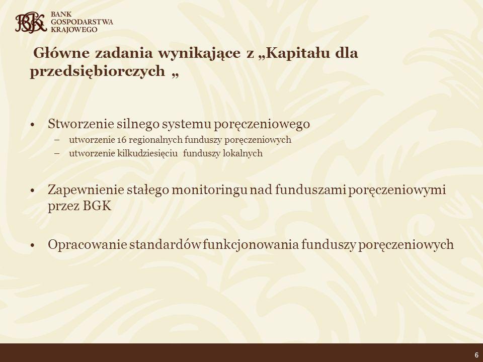 """6 Główne zadania wynikające z """"Kapitału dla przedsiębiorczych """" Stworzenie silnego systemu poręczeniowego –utworzenie 16 regionalnych funduszy poręczeniowych –utworzenie kilkudziesięciu funduszy lokalnych Zapewnienie stałego monitoringu nad funduszami poręczeniowymi przez BGK Opracowanie standardów funkcjonowania funduszy poręczeniowych"""