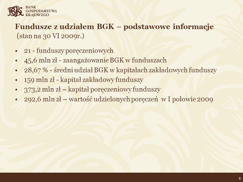 8 Fundusze z udziałem BGK – podstawowe informacje ( stan na 30 VI 2009r.) 21 - funduszy poręczeniowych 45,6 mln zł - zaangażowanie BGK w funduszach 28,67 % - średni udział BGK w kapitałach zakładowych funduszy 159 mln zł - kapitał zakładowy funduszy 373,2 mln zł – kapitał poręczeniowy funduszy 292,6 mln zł – wartość udzielonych poręczeń w I połowie 2009
