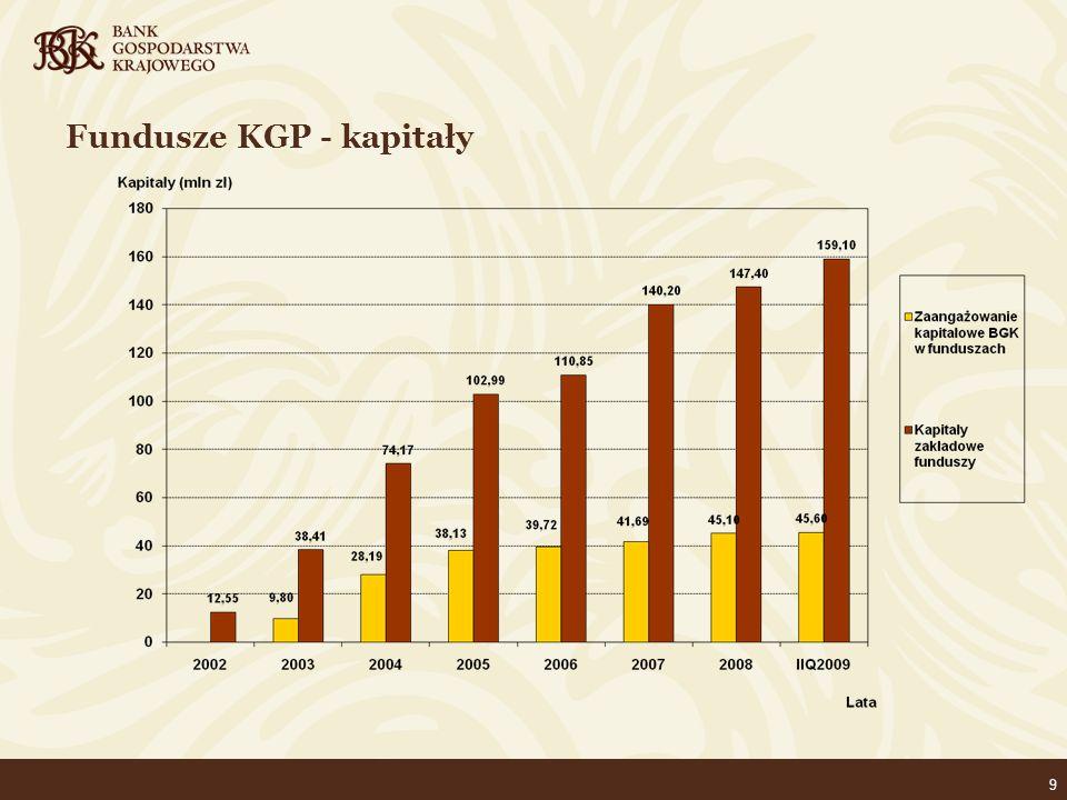 10 Fundusze KGP - zaangażowanie kapitałów w poręczenia (aktualna wartość udzielonych poręczeń /kapitał poręczeniowy)