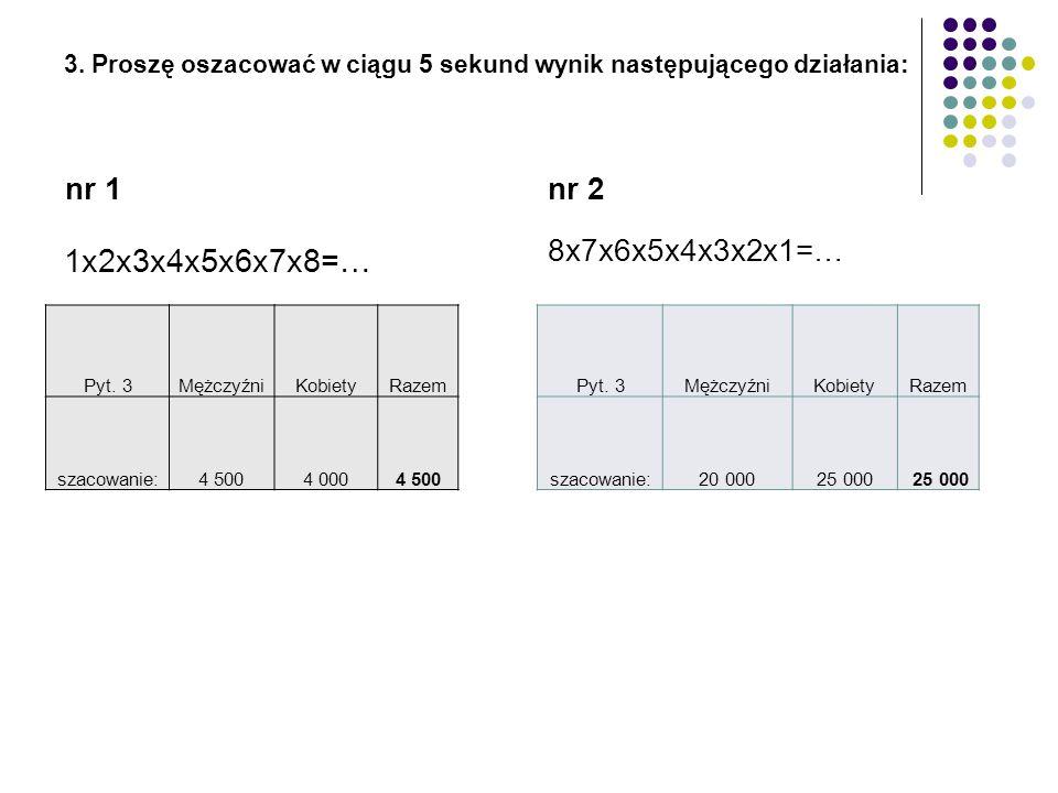 3. Proszę oszacować w ciągu 5 sekund wynik następującego działania: nr 1 1x2x3x4x5x6x7x8=… nr 2 8x7x6x5x4x3x2x1=… Pyt. 3MężczyźniKobietyRazem szacowan