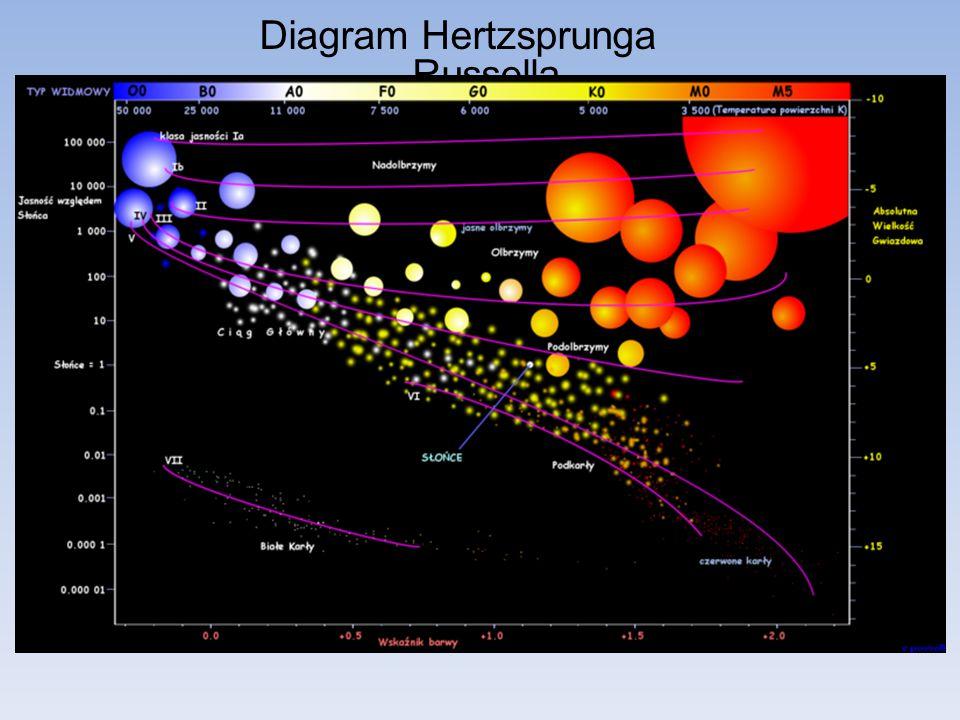 Diagram Hertzsprunga _Russella