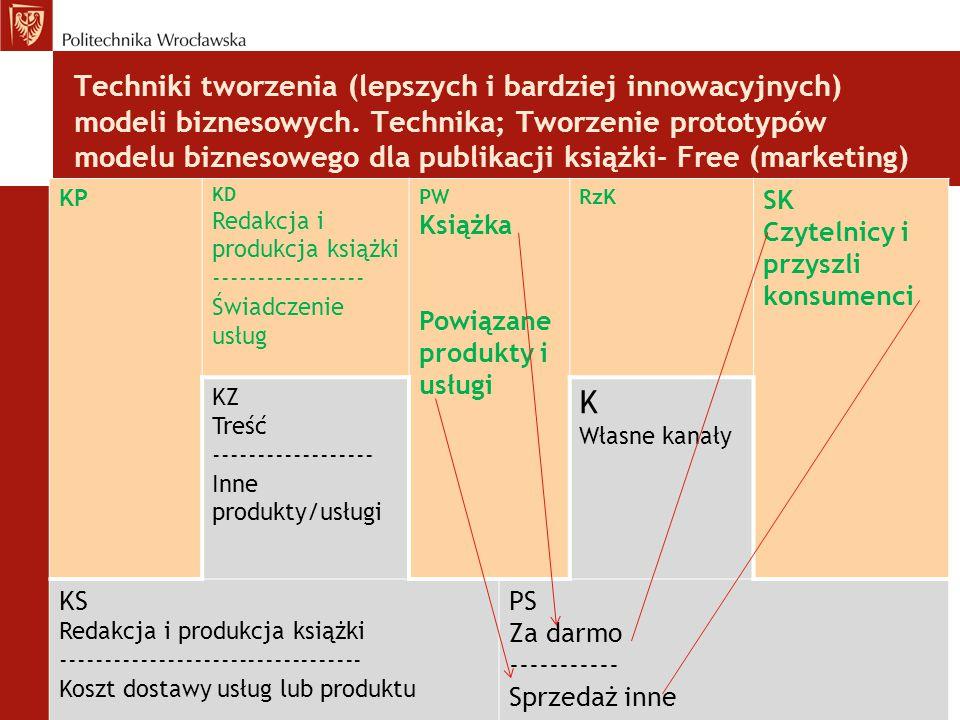 Techniki tworzenia (lepszych i bardziej innowacyjnych) modeli biznesowych. Technika; Tworzenie prototypów modelu biznesowego dla publikacji książki- F