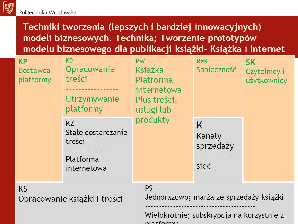 Techniki tworzenia (lepszych i bardziej innowacyjnych) modeli biznesowych. Technika; Tworzenie prototypów modelu biznesowego dla publikacji książki- K