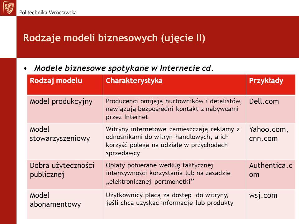 Rodzaje modeli biznesowych (ujęcie II) Modele biznesowe spotykane w Internecie cd. Rodzaj modeluCharakterystykaPrzykłady Model produkcyjny Producenci