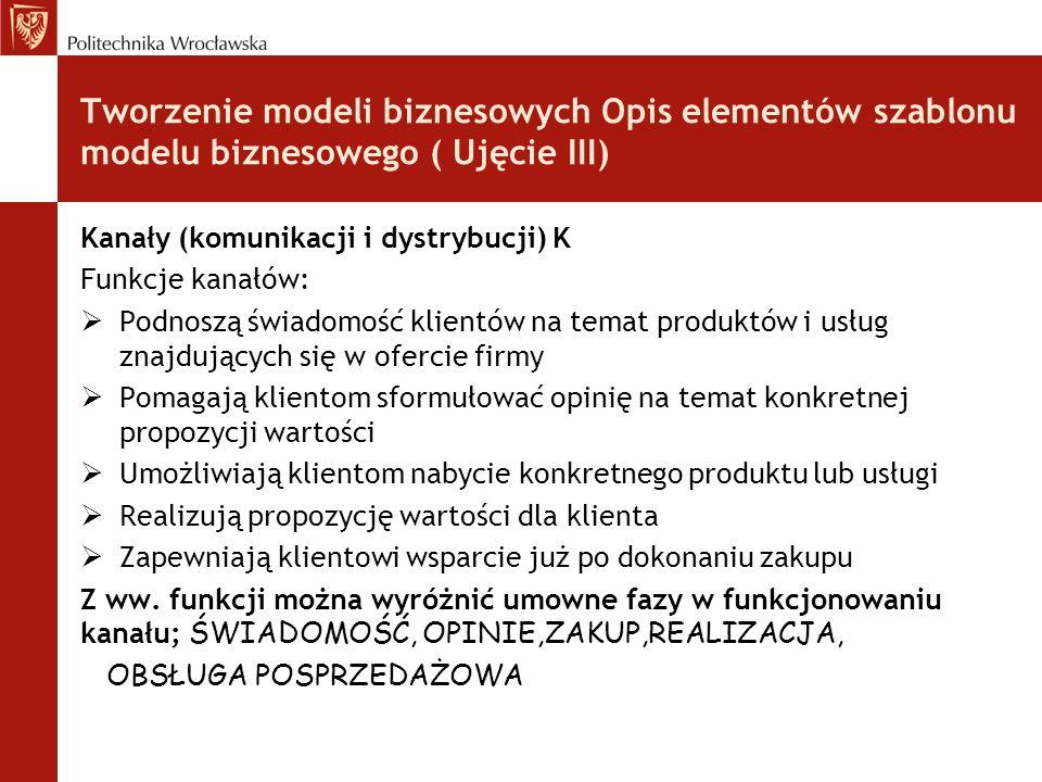 Tworzenie modeli biznesowych Opis elementów szablonu modelu biznesowego ( Ujęcie III) Kanały (komunikacji i dystrybucji) K Funkcje kanałów:  Podnoszą