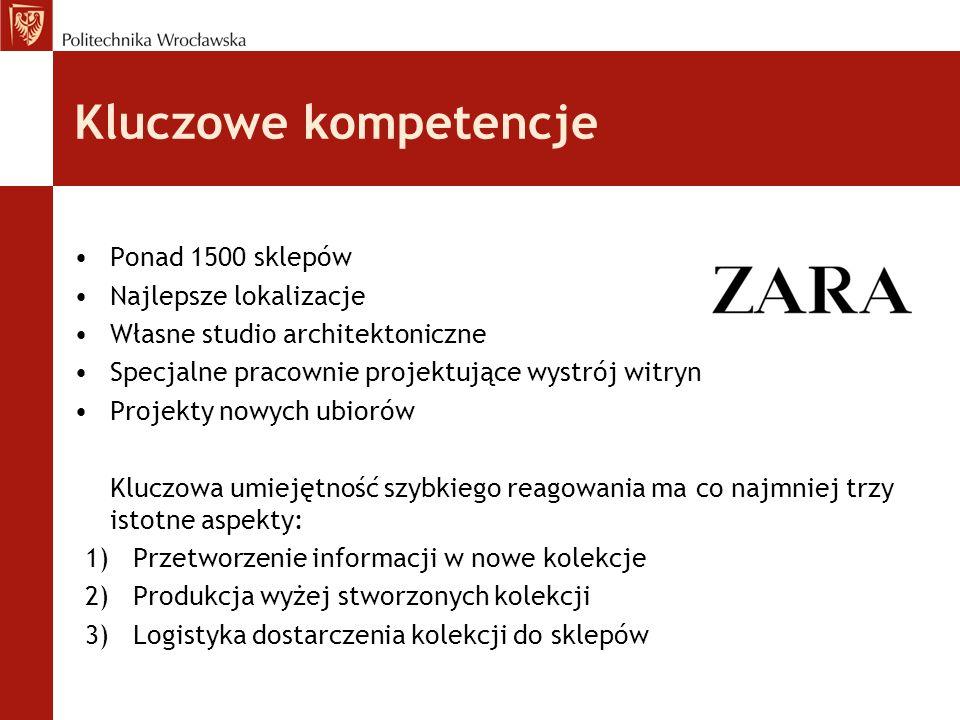 Model Dyrygenta 1.Pracownicy 2. Specjaliści i firmy podzleceniodawcy 3.