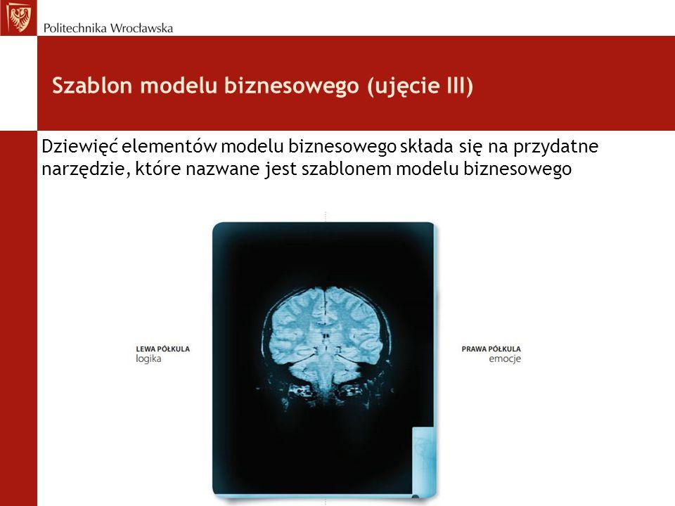 Szablon modelu biznesowego (ujęcie III) Dziewięć elementów modelu biznesowego składa się na przydatne narzędzie, które nazwane jest szablonem modelu b