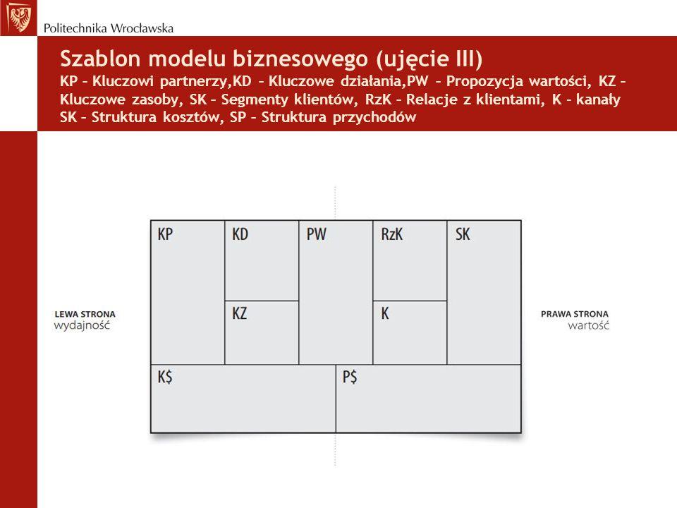 Szablon modelu biznesowego (ujęcie III) KP – Kluczowi partnerzy,KD – Kluczowe działania,PW – Propozycja wartości, KZ – Kluczowe zasoby, SK – Segmenty