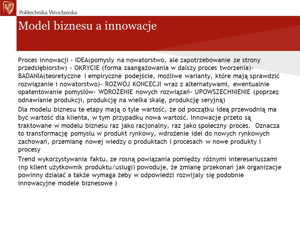 Model biznesu a innowacje Proces innowacji – IDEA(pomysły na nowatorstwo, ale zapotrzebowanie ze strony przedsiębiorstw) – OKRYCIE (forma zaangażowani