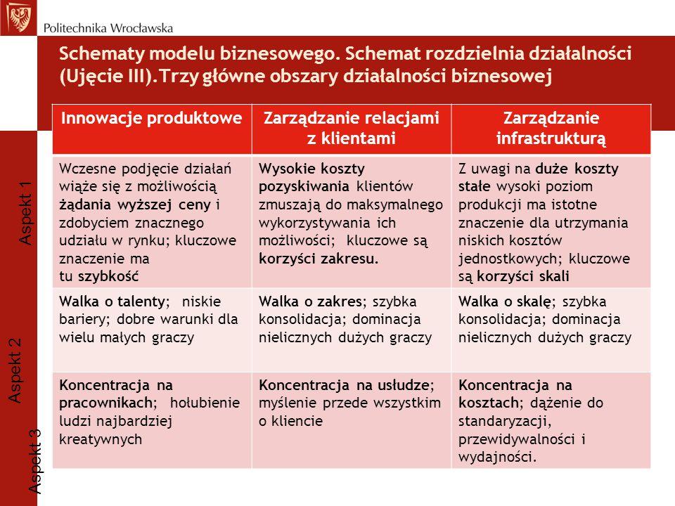 Schematy modelu biznesowego. Schemat rozdzielnia działalności (Ujęcie III).Trzy główne obszary działalności biznesowej Innowacje produktoweZarządzanie