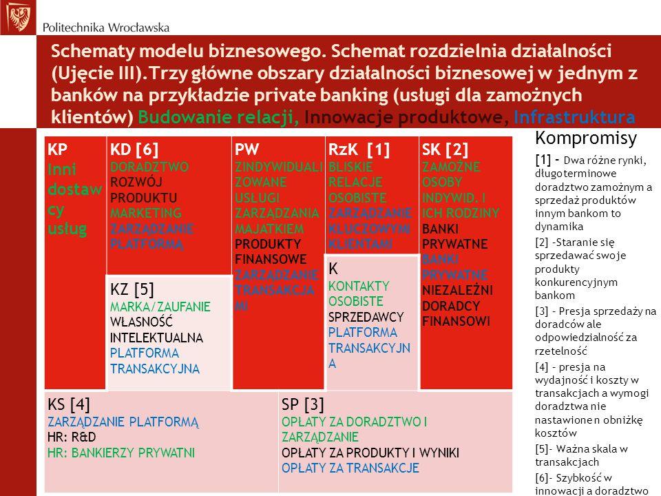 Schematy modelu biznesowego. Schemat rozdzielnia działalności (Ujęcie III).Trzy główne obszary działalności biznesowej w jednym z banków na przykładzi