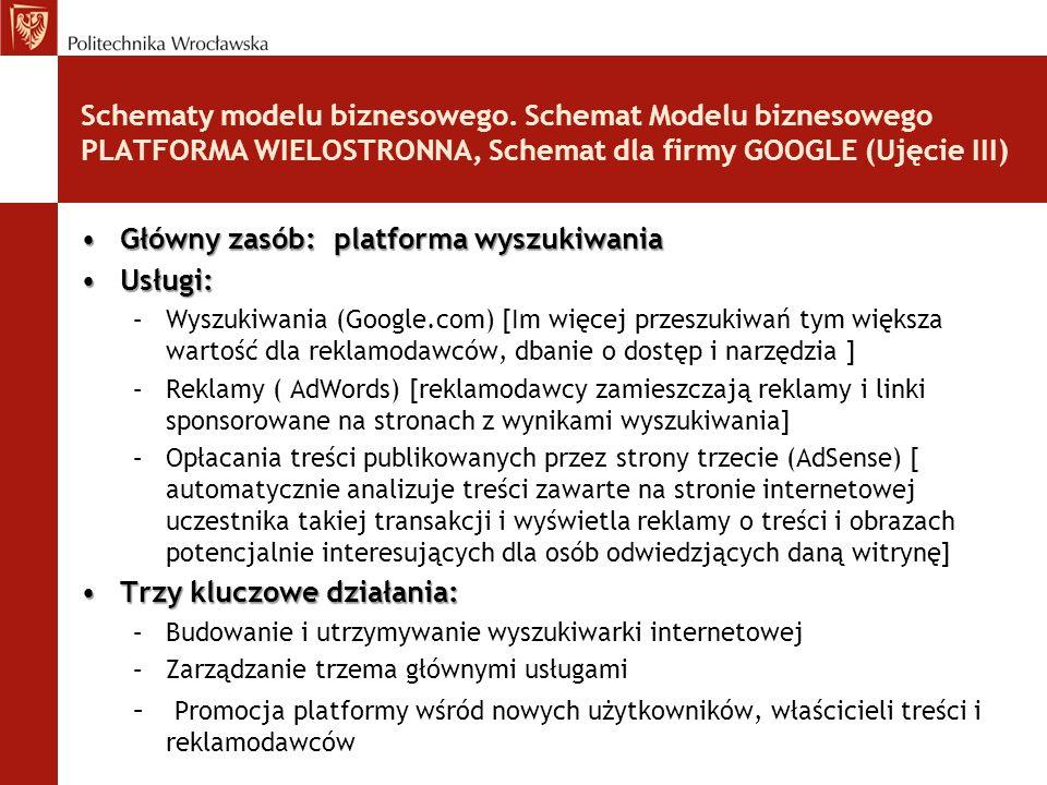 Schematy modelu biznesowego. Schemat Modelu biznesowego PLATFORMA WIELOSTRONNA, Schemat dla firmy GOOGLE (Ujęcie III) Główny zasób: platforma wyszukiw