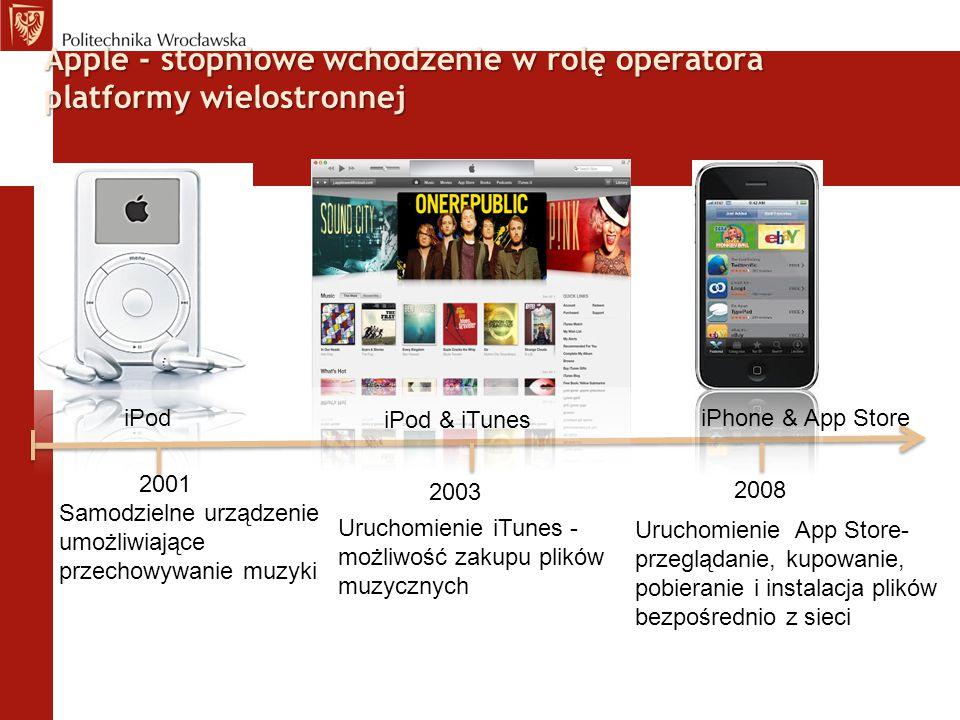 Apple - stopniowe wchodzenie w rolę operatora platformy wielostronnej iPod 2001 iPod & iTunes iPhone & App Store 2003 2008 Samodzielne urządzenie umoż