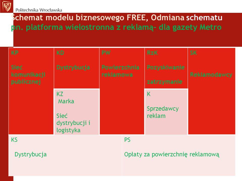 Schemat modelu biznesowego FREE, Odmiana schematu pn. platforma wielostronna z reklamą- dla gazety Metro KP Sieć komunikacji publicznej KD Dystrybucja